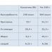 Olimp батончик Matrix pro 32 (80 g) Без сахара